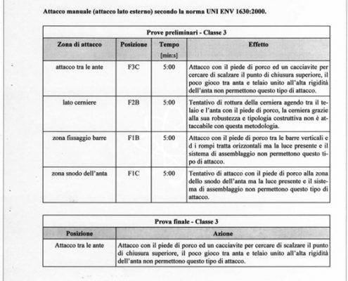 Certificazione Antintrusione Atena 24 Plus